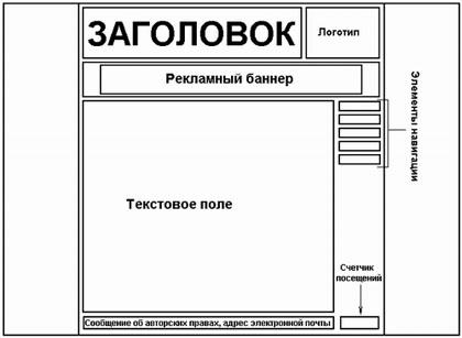 Должностные обязанности веб дизайнера