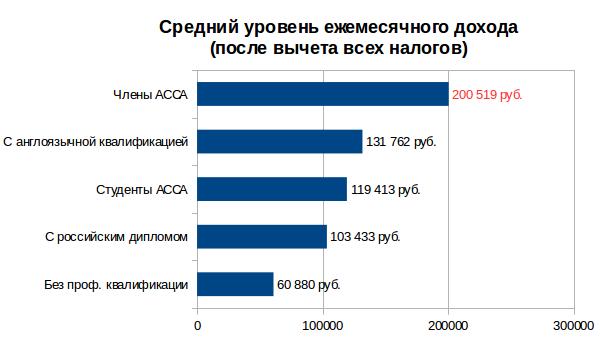 средний доход обладателей сертификатов ACCA