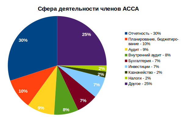 сферы деятельности членов ACCA