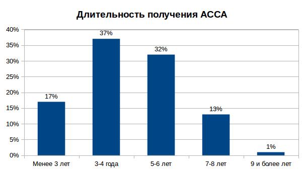 сколько времени требуется на получение сертификата ACCA
